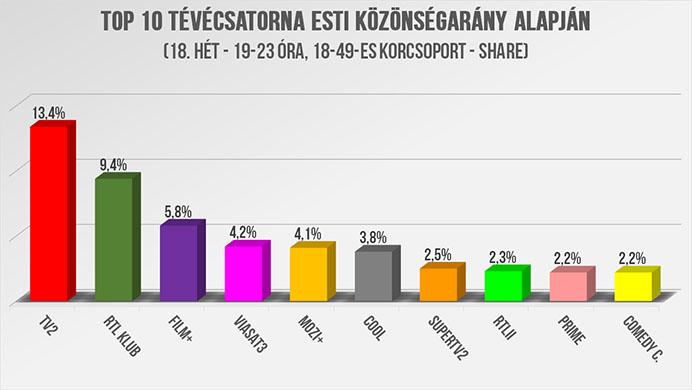 5 százalékos nézet)